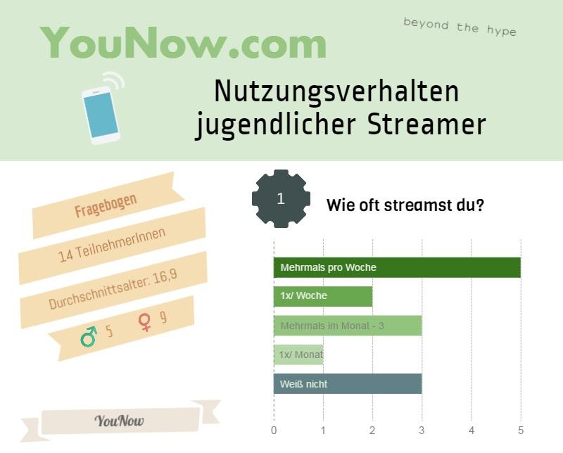 YouNow-Umfrage: Nutzungsverhalten von Jugendlichen [Infografik]
