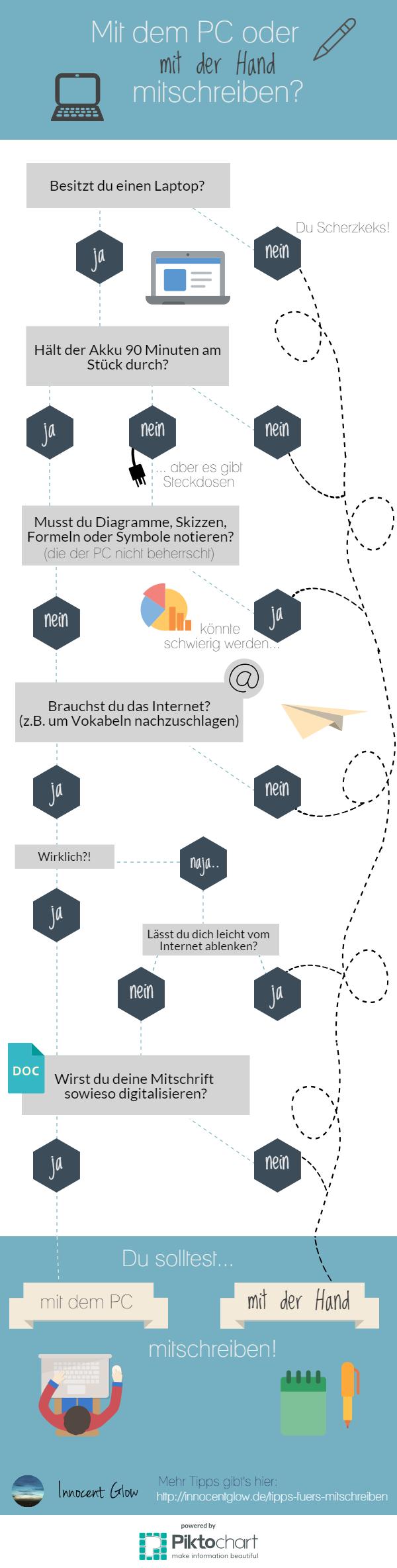 InfografikMitschreiben