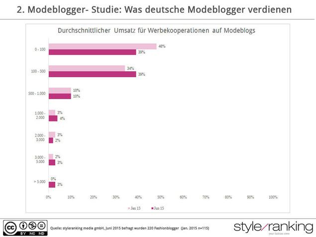 Grafik: CC BY NC ND Styleranking.de